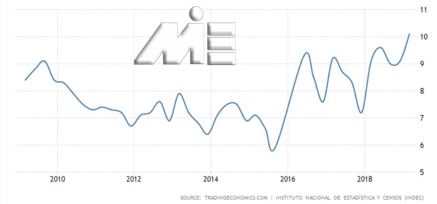 نمودار نرخ بیکاری آرژانتین در 10 سال گذشته