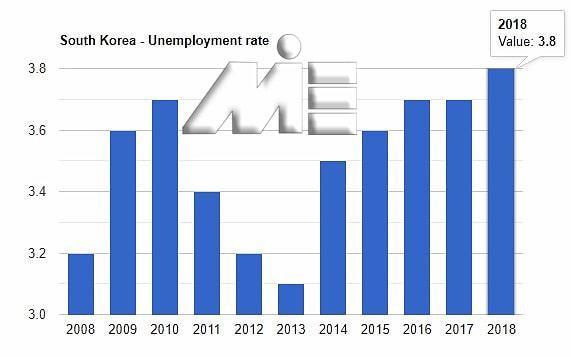 نمودار نرخ بیکاری کشور کره جنوبی در 10 سال اخیر