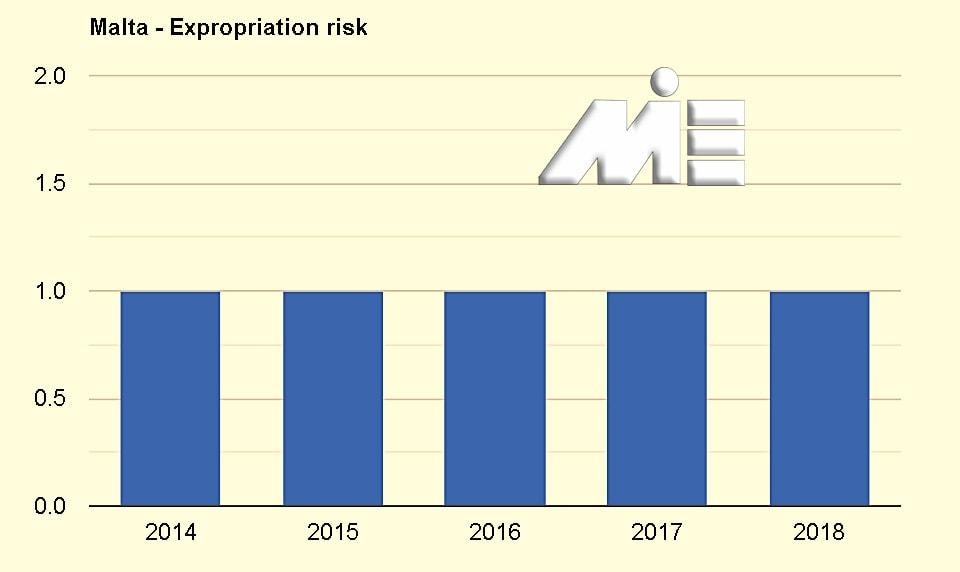 نمودار نرخ مصادره اموال کشور مالتا ـ Malta Expropriation Risk Diagram