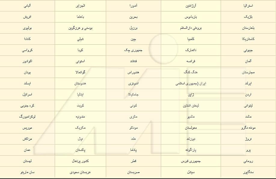 لیست ملیت هایی که می توانند از طریق ویزای آنلاین به آذربایجان سفر کنند