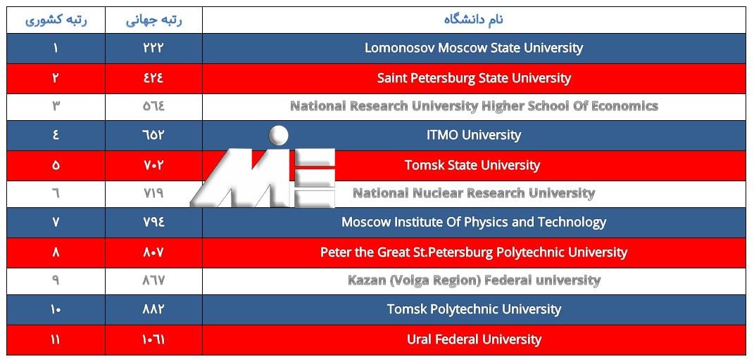 لیست برترین دانشگاههای روسیه