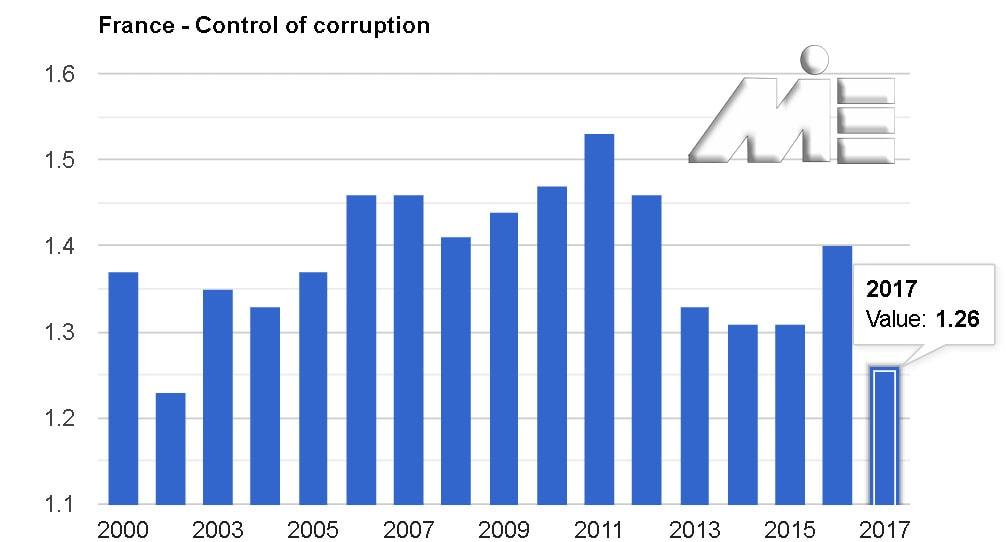 نمودار نرخ کنترل فساد در کشور فرانسه