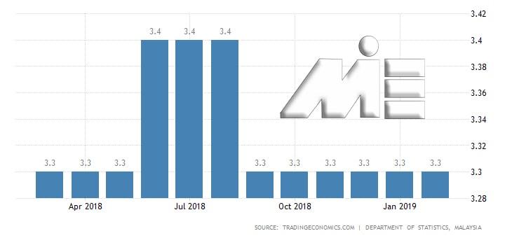 نمودار نرخ بیکاری مالزی