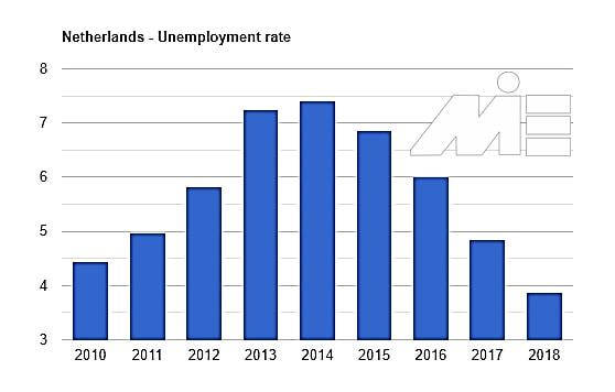 نمودار نرخ بیکاری کشور هلند