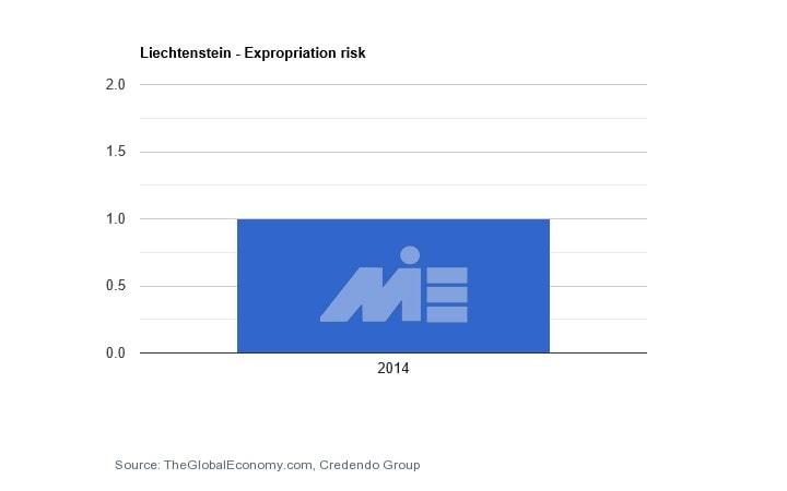 نمودار نرخ مصادره اموال در کشور لیختن اشتاین