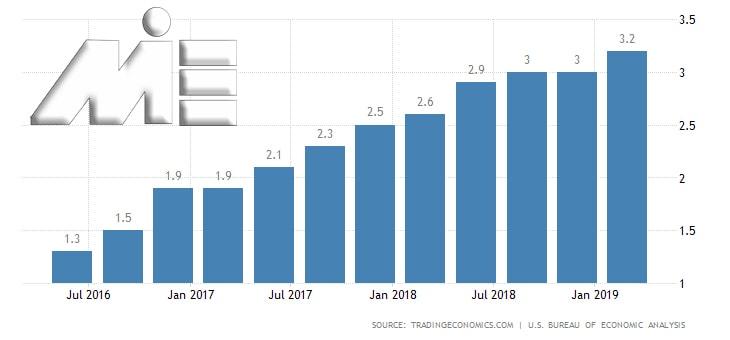 نمودار نرخ رشد اقتصادی آمریکا