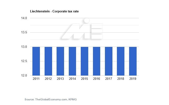 نرخ مالیات بر شرکت ها در کشور لیختن اشتاین