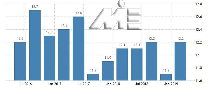 نمودار نرخ بیکاری کشور قبرس در یک سال اخیر