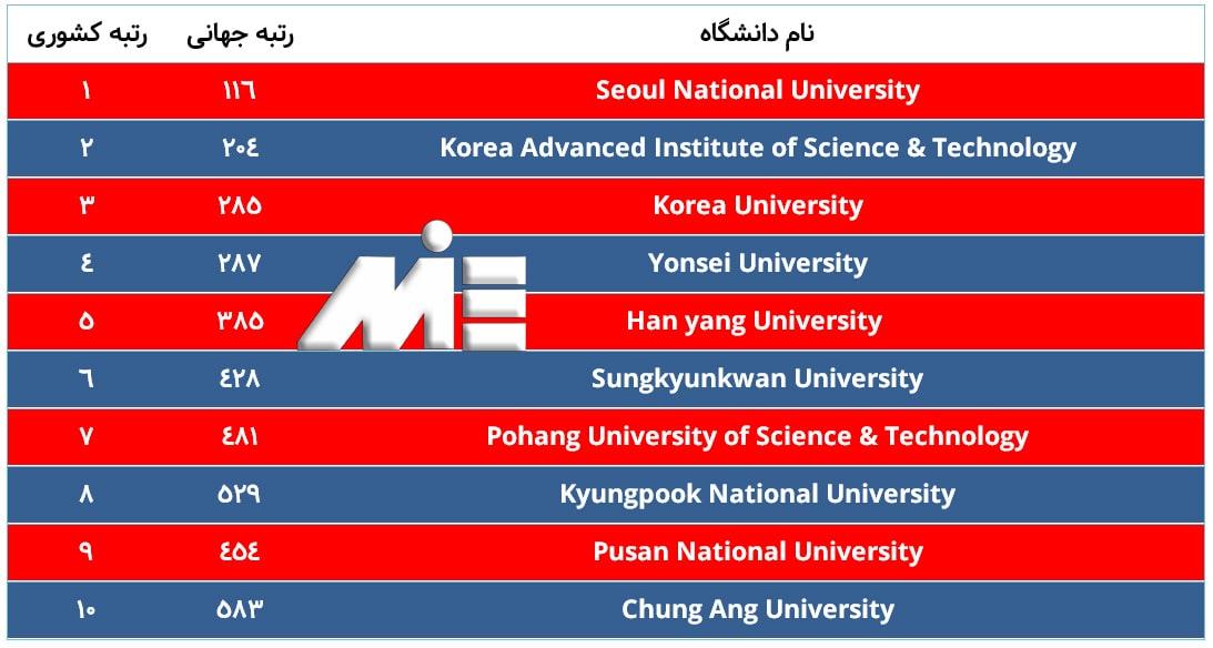 لیست 10 دانشگاه برتر کره جنوبی
