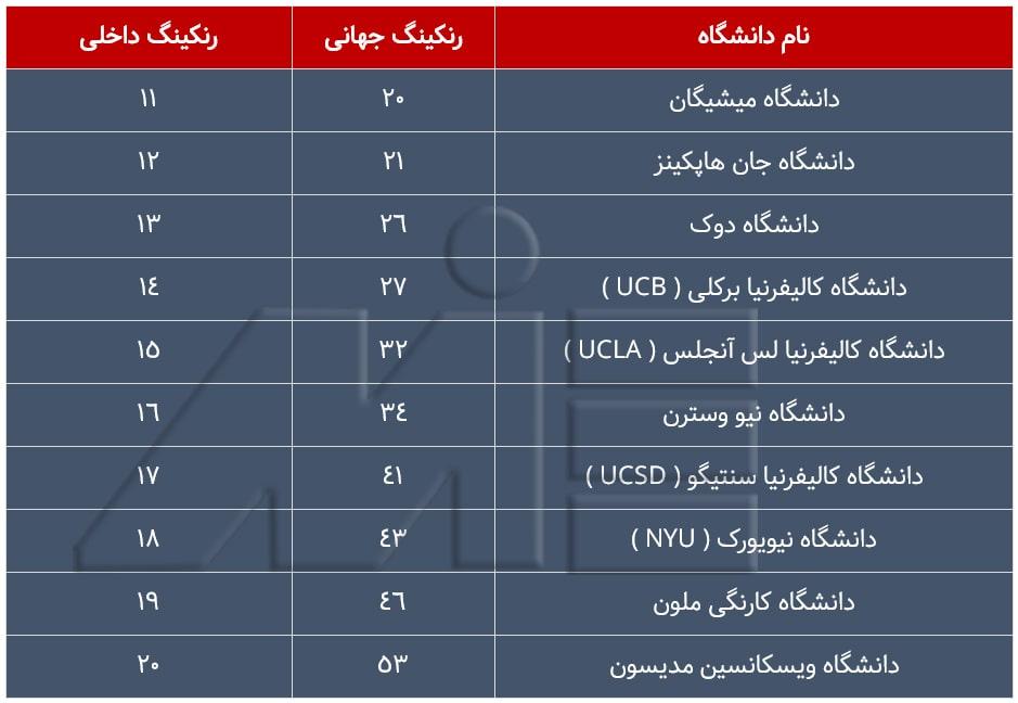جدول لیست دانشگاههای معتبر آمریکا در سال 2019 با رنکینگ داخلی 11 تا 20