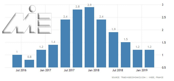 نمودار نرخ رشد اقتصادی فرانسه