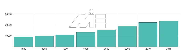 نمودار تعداد مهاجران به کشور لیختن اشتاین