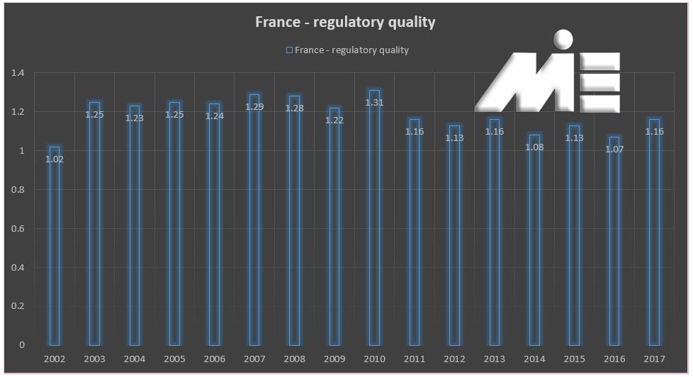 نمودار کیفیت نظارتی در کشور فرانسه
