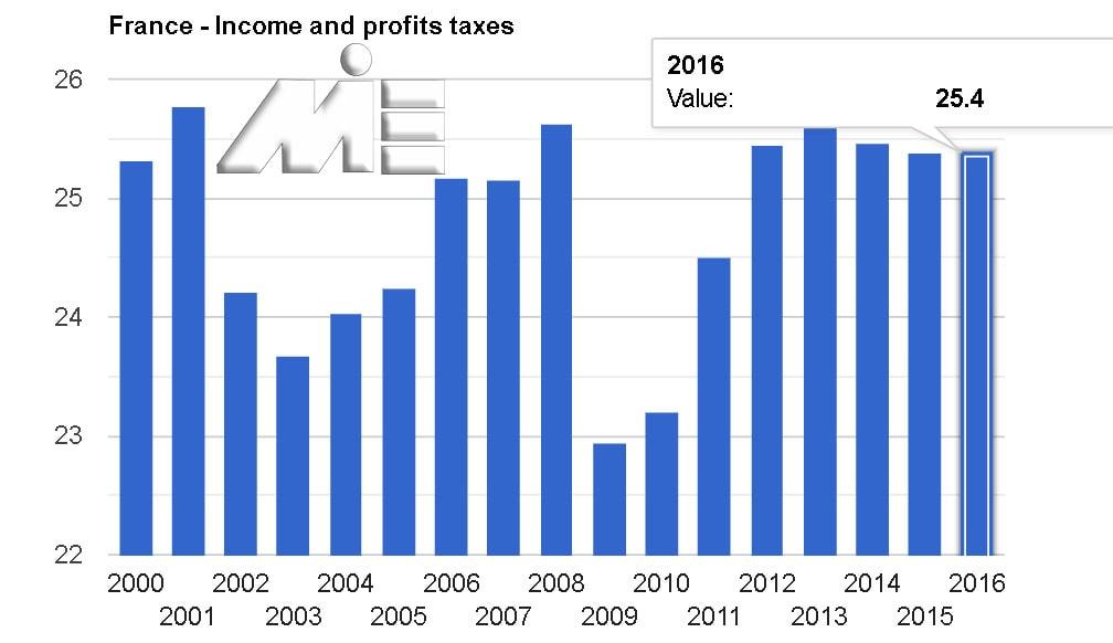 نمودار نرخ مالیات بر سود و درآمد در کشور فرانسه