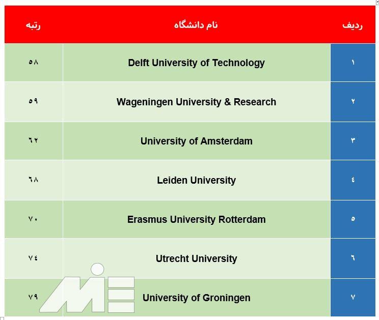 لیست دانشگاه های معتبر هلند