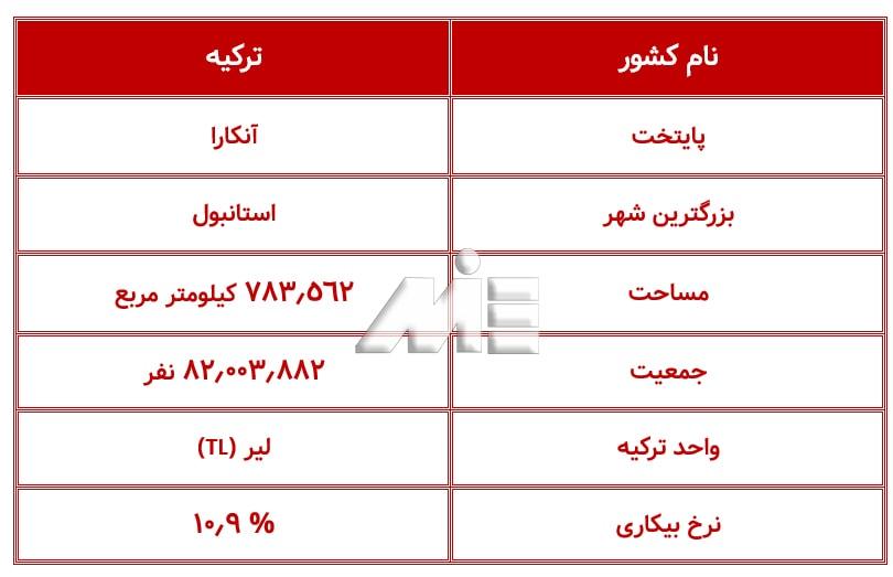 جدول اطلاعات عمومی کشور ترکیه