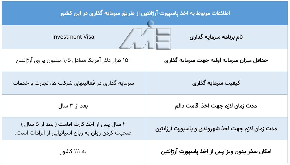 اطلاعات مربوط به اخذ پاسپورت آرژانتین از طریق سرمایه گذاری در این کشور
