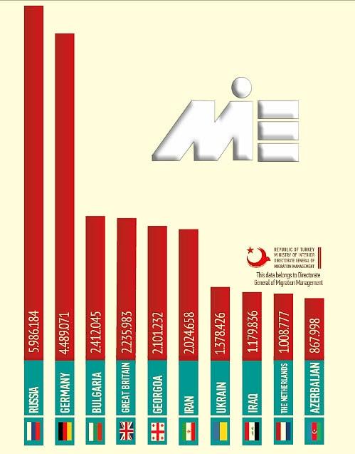 نمودار نرخ ورود از کشورهای مختلف به ترکیه