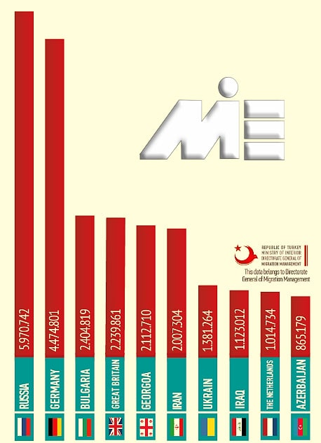 نمودار نرخ خروج از کشور ترکیه به کشورهای دیگر