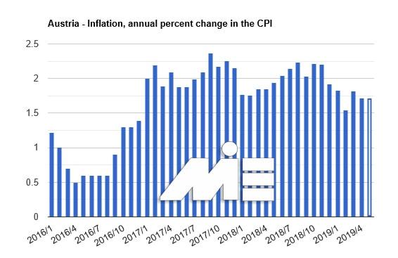 نمودار نرخ تورم در کشور اتریش