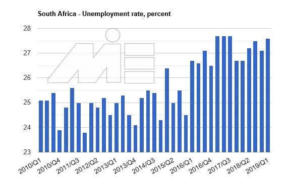 نمودار نرخ بیکاری کشور آفریقای جنوبی