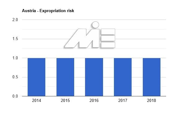 نرخ مصادره اموال در کشور اتریش بین سال های 2014 تا 2018