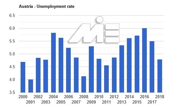 نرخ بیکاری در کشور اتریش