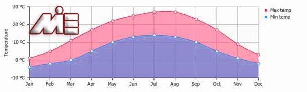 نمودار کمترین دما و بالاترین دمای هوا در پایتخت اسلوونی را در ماه های مختلف طی یک سال