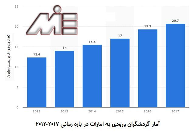 نمودار تعداد گردشگران امارات
