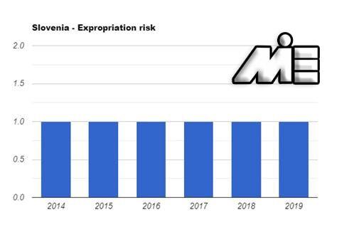 ریسک سرمایه گذاری در اسلوونی