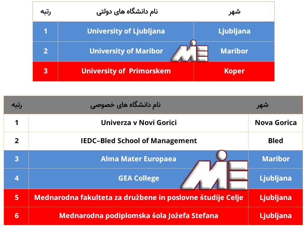 لیست دانشگاههای دولتی و خصوصی اسلوونی