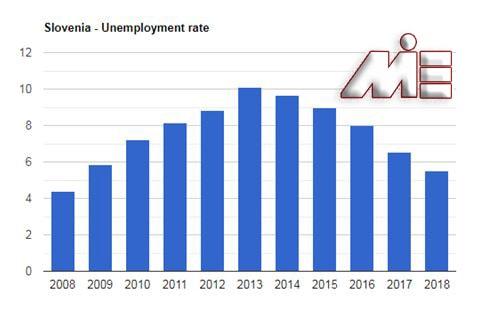 نمودار نرخ بیکاری اسلوونی در ده سال گذشته