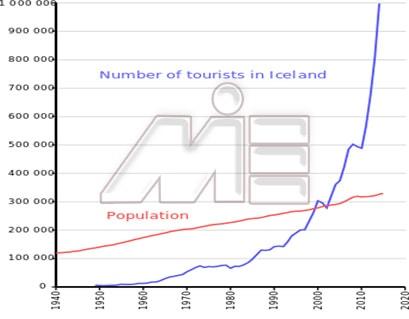 نمودار تعداد توریست کشور ایسلند در گذر زمان