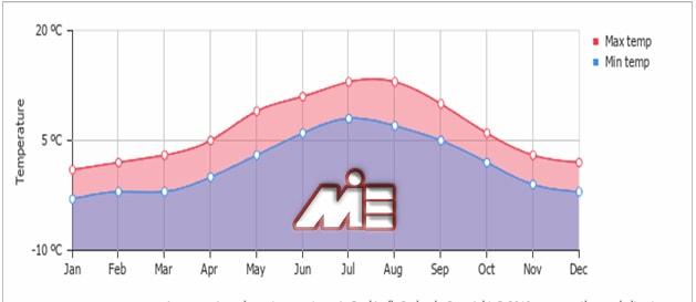 نمودار وضعیت آب و هوایی ایسلند در ماههای مختلف سال