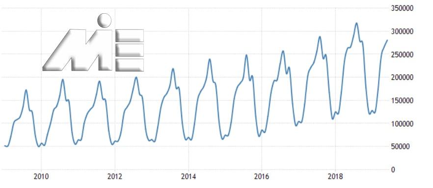 نمودار تعداد توریست های مالتا در ده سال گذشته