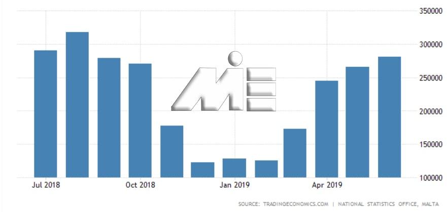 نمودار تعداد توریست های مالتا در ماههای مختلف سال 2018 و 2019