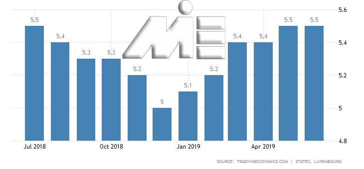 نمودار نرخ بیکاری در لوکزامیورگ