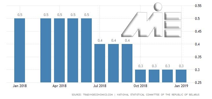 نمودار نرخ بیکاری در کشور بلاروس