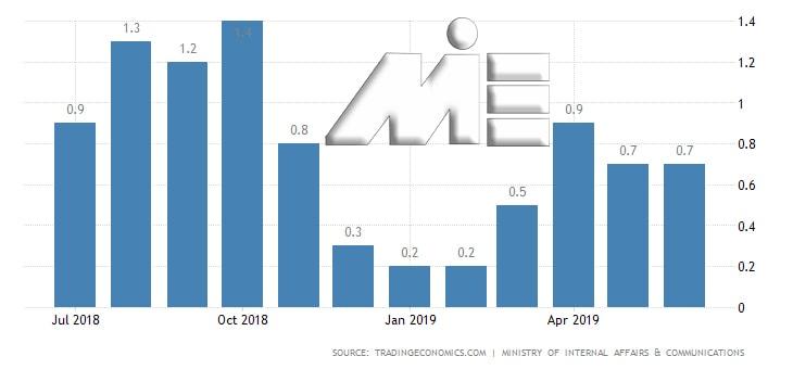 نمودار نرخ تورم در مجارستان