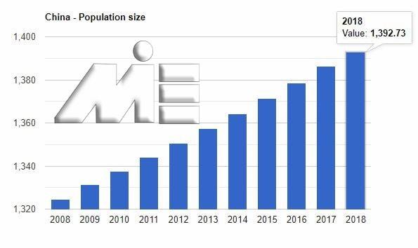 نمودار نرخ رشد جمعیت کشور چین