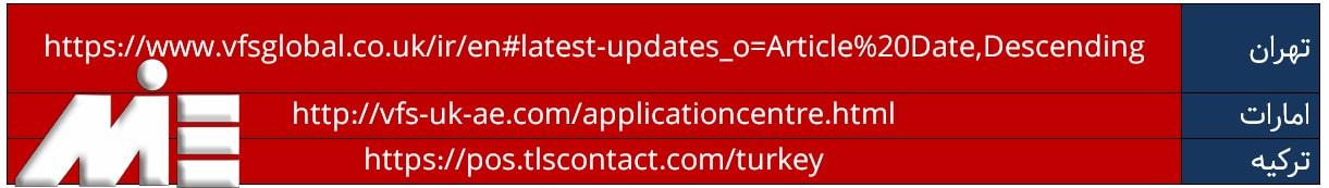سایت هایی ثبت در خواست ویزای توریستی انگلستان