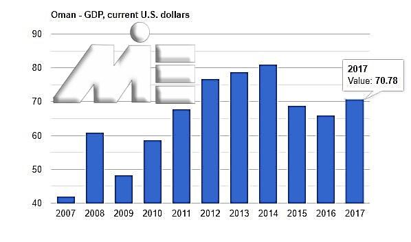 نمودار تولید ناخالص ملی عمان بر حسب میلیارد دلار آمریکا
