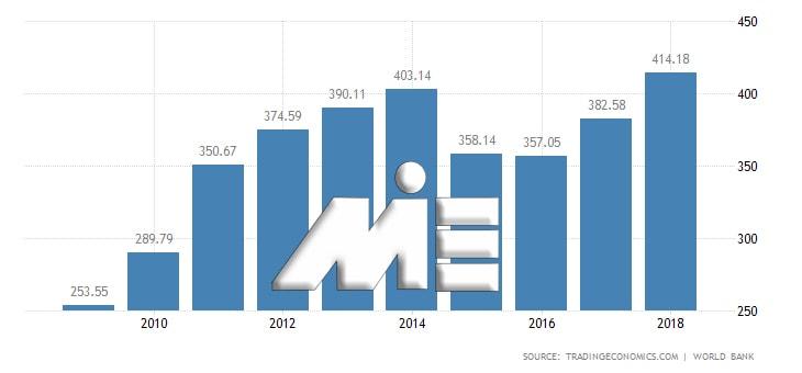 نمودار نرخ تولید ناخالص داخلی امارات