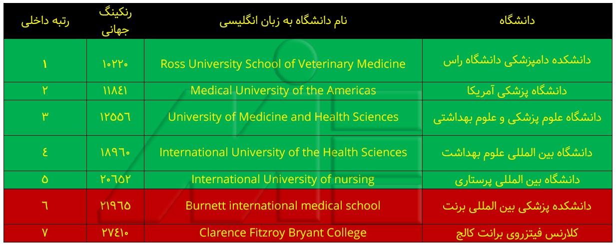 جدول لیست برترین دانشگاههای سنت کیتس