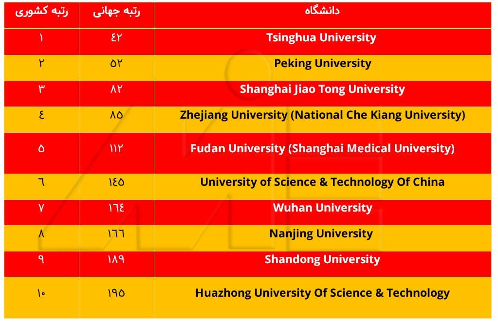 لیست 10 دانشگاه برتر چین ـ برترین دانشگاههای چین