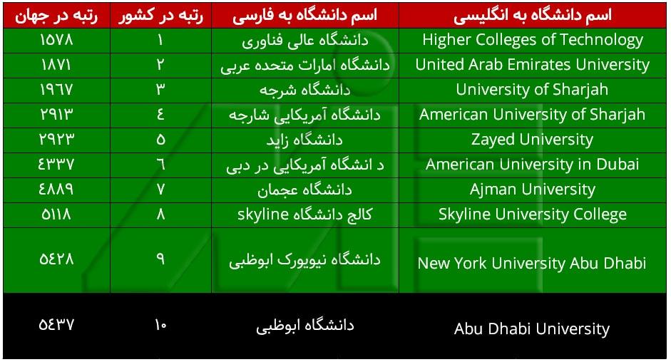 لیست برترین دانشگاههای امارات ـ بهترین دانشگاههای امارات