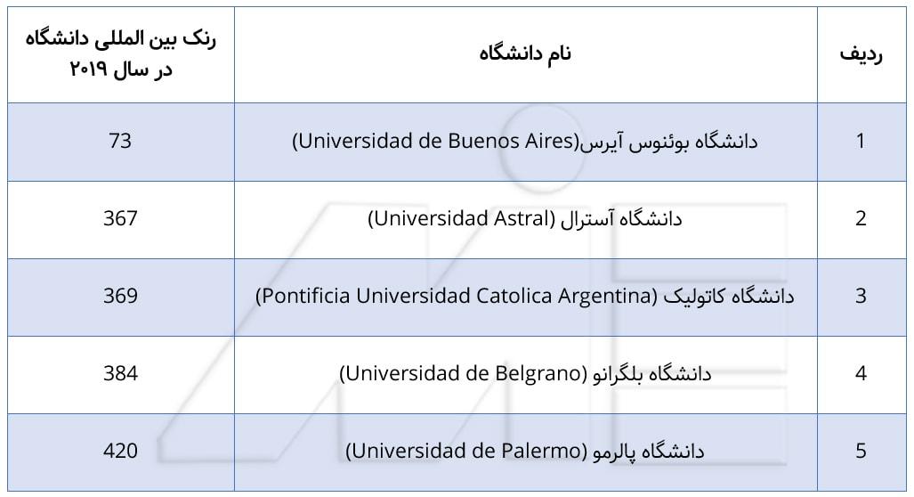 جدول برترین دانشگاههای آرژانتین در سال 2019
