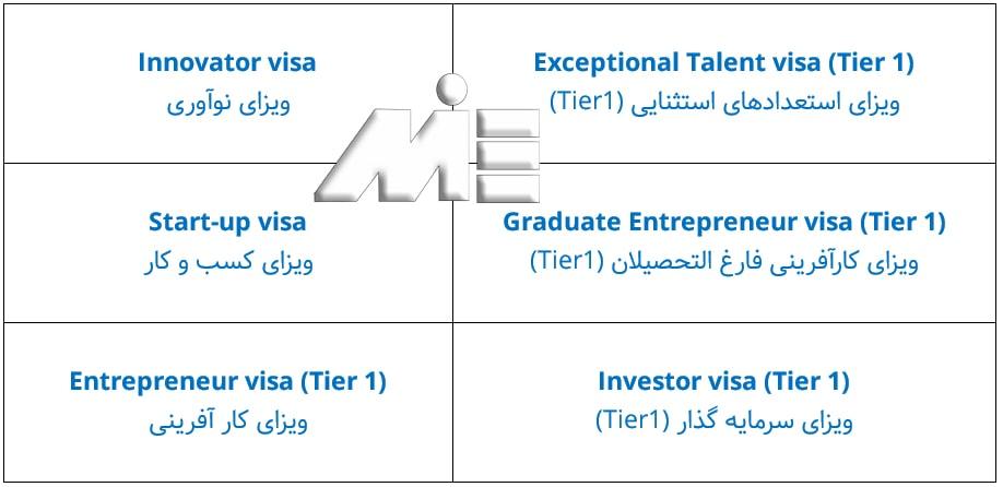 ویزاهای سرمایه گذاری، توسعه تجارت و استعداد