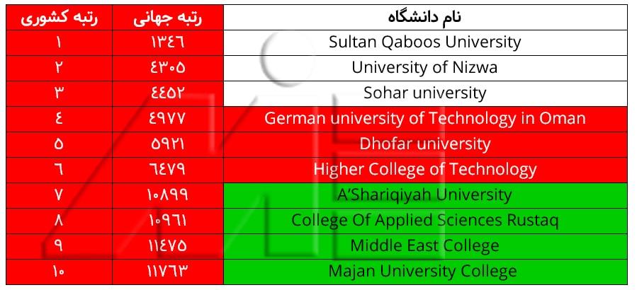 لیست ده دانشگاه برتر عمان ـ برترین دانشگاههای عمان