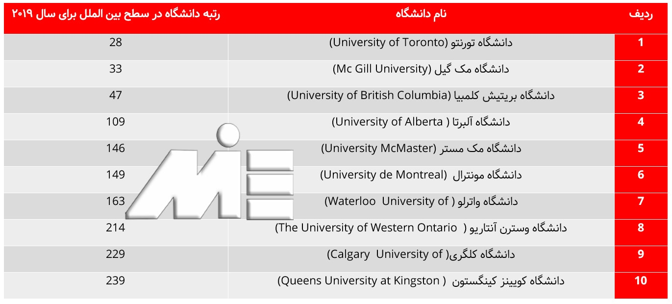 بهترین دانشگاه های کشور کانادا که سایت QS برای سال 2019 معرفی نموده است